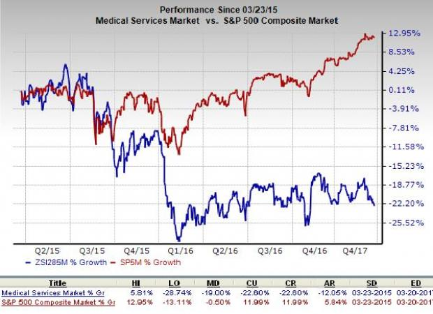 Traders are Watching: Express Scripts Holding Company (ESRX)