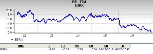 Is Express Scripts (ESRX) a Great Stock for Value Investors?