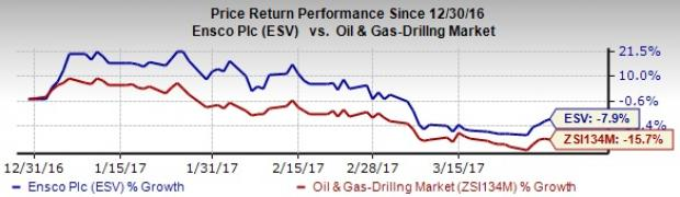 Ensco (ESV) to Post Q1 Earnings: Is a Beat in the Cards?