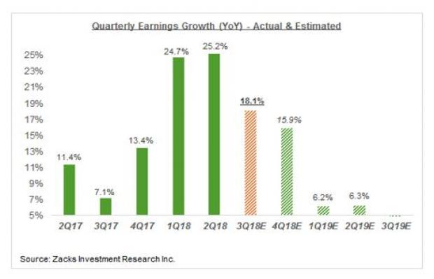 Looking Ahead To Q3 Earnings Season September 8 2018 Zacks