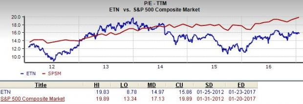 Will Eaton (ETN) Prove to Be an Appropriate Value Pick?