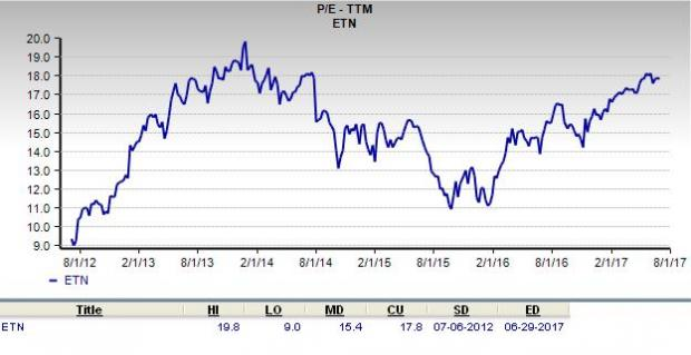 Is Eaton Corporation a Great Stock for Value Investors?