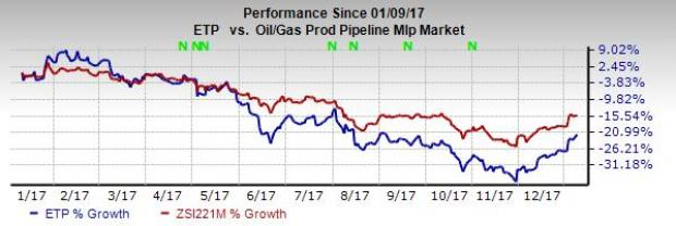 Etp Stock Quote Magnificent Energy Transfer Etp Arm's Mariner East 2 Suffers Setback