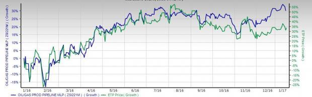 Energy Transfer Partners Prices Senior Notes Worth $1.5B