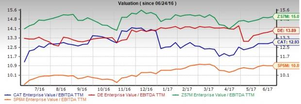 Caterpillar Vs Deere Which Is The Better Strong Buy Rated Stock