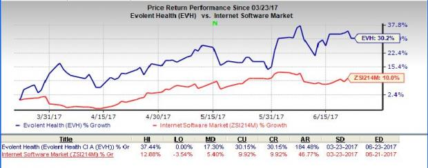 Evolent Health (EVH) Prices 4.5M Follow-On Share Offering