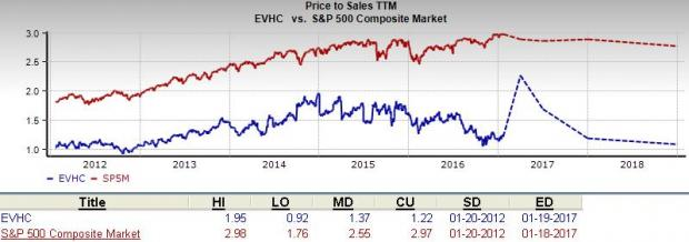 should value investors choose envision healthcare evhc january