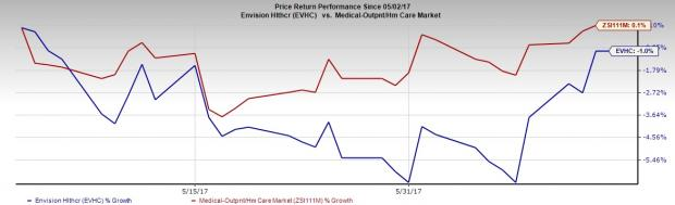 Why You Should Avoid Envision Healthcare (EVHC) Stock Now
