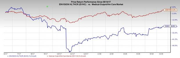 envision healthcare to go private with acquisition by kkr nasdaq com
