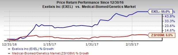 Exelixis (EXEL) Q4 Earnings: Is Positive Surprise in Store?