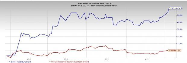 Exelixis (EXEL) Posts Earnings in Q1, Cabometyx in Focus