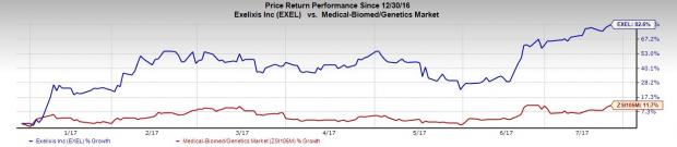 What's in the Cards for Exelixis (EXEL) in Q2 Earnings?