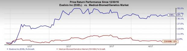 Exelixis (EXEL) Q1 Earnings: Will the Stock Disappoint?