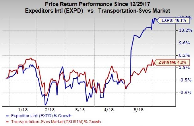 Stocks to Buy at 52-Week Highs as Markets Rally: Expeditors International of Washington (EXPD)