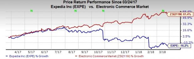 4 Cyber-Security Stocks in Focus Post Expedia-Orbitz Hack