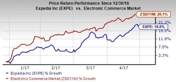 Expedia (EXPE) Q1 Loss Narrower Than Expected, Revenues Beat