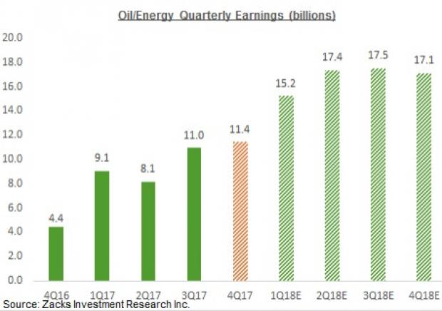 Buy These 4 Oil Stocks as the Sector Remains Undervalued