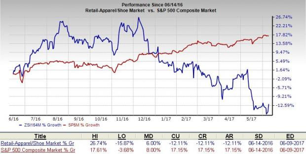 Lowers Position in Express, Inc. (EXPR)