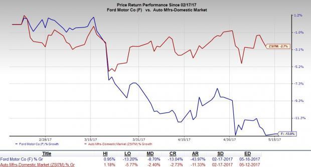 Ford Motor Company F Stock Price Today Zacks