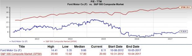 If we focus on the stock's long-term PE trend, the current level puts Ford Motor Company's current PE ratio slightly below its midpoint (which is 9.7) over ...