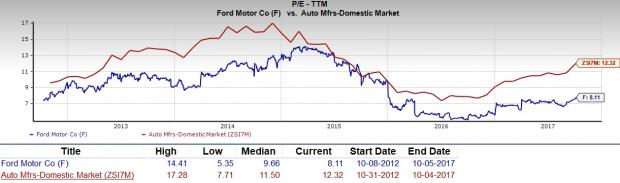 We should also point out that Ford Motor Company has a forward PE ratio (price relative to this year's earnings) of just 7.2, so it is fair to say that a ...