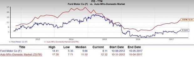 Ford Motor Company Stock Quote Prepossessing Should Value Investors Pick Ford Motor Company F Stock  Nasdaq