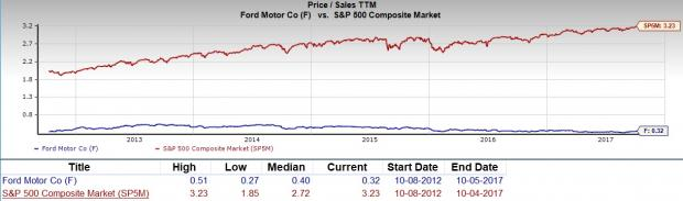 Should value investors pick ford motor company f stock for Ford motor stock price history