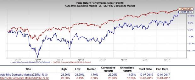 Should Value Investors Pick Ford Motor Company F Stock