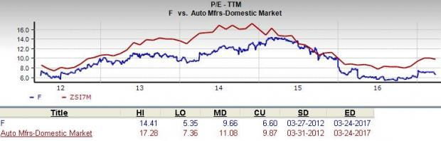 Ford Stock: P/S Ratio