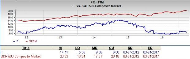 If we focus on the long-term trend of Ford stock. the current level puts F's current P/E near its lows. The current P/E is well below its median for the ...