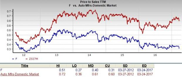 Is ford motor company f stock a suitable value for Ford motor stock price history