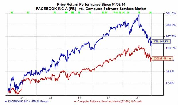 here s why facebook fb stock looks like a buy january 2 2019