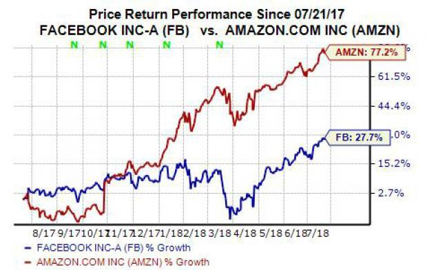 Better Buy Amazon Amzn Vs Facebook Fb Stock Nasdaq