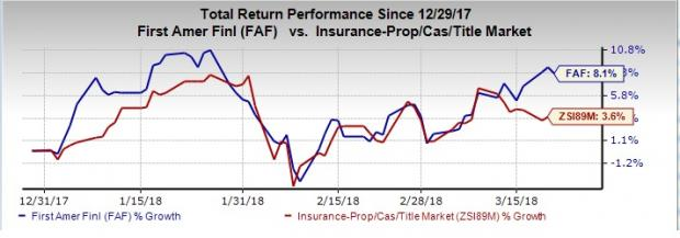 Best Insurance Stocks to Buy After Fed Rate Hike: First American Financial Corp (FAF)