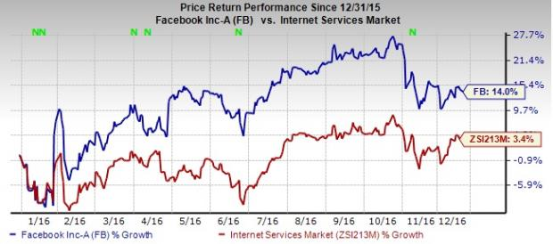 Facebook Stock Zacks