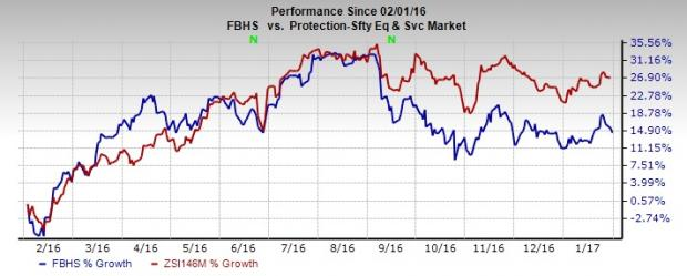 Fortune Brands (FBHS) Beats on Q4 Earnings, Stock Rises