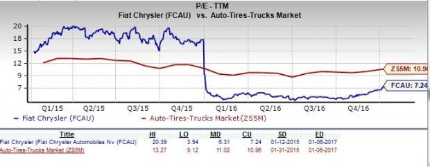 should value investors consider shares of fiat chrysler? - nasdaq