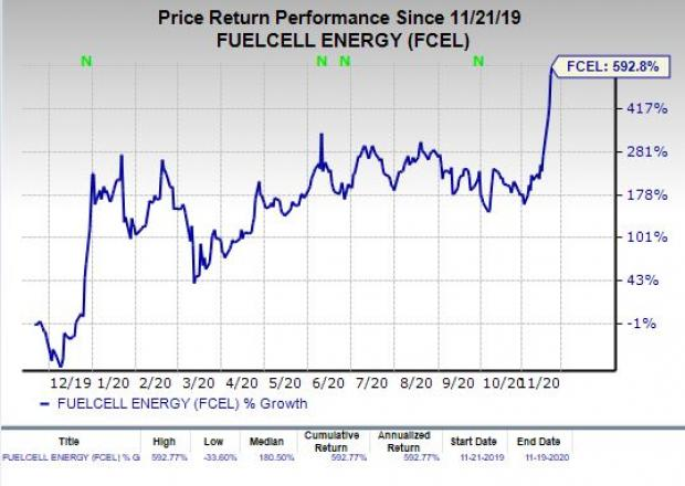 Price chart for FuelCell Energy