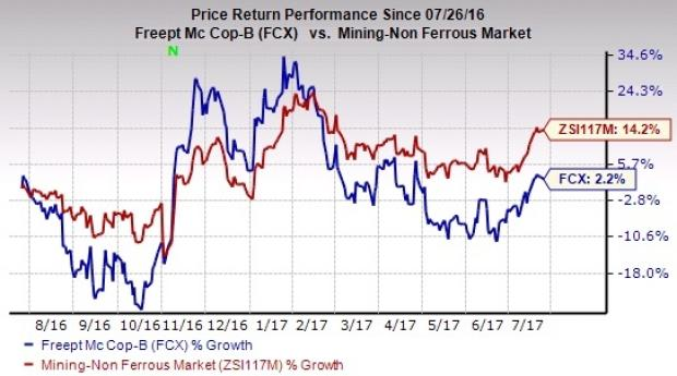 The Berenberg Bank Reiterates $10.00 Price Target for Freeport-McMoran, Inc. (FCX)