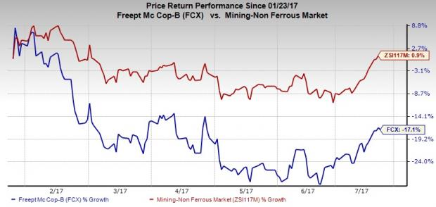 What's in Store for Freeport (FCX) this Earnings Season?