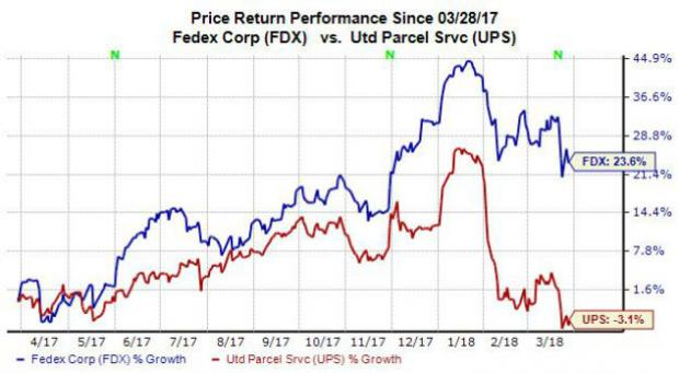 Fedex Stock Quote Interesting FedEx Vs UPS Which Shipping Stock Is The Better Value Buy