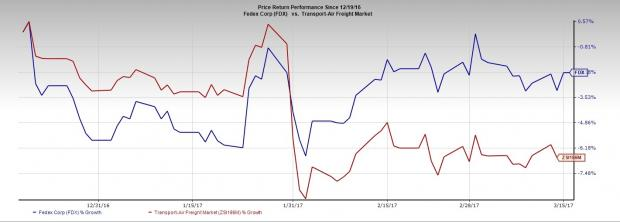 FedEx (FDX) to Report Q3 Earnings: Will the Stock Gain?
