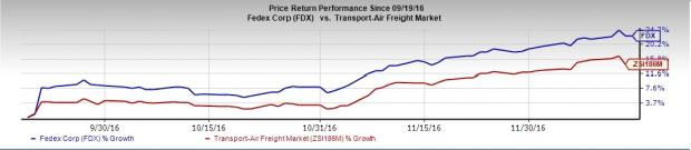 FedEx (FDX) Likely to Beat on Q2 Earnings: Stock to Gain?