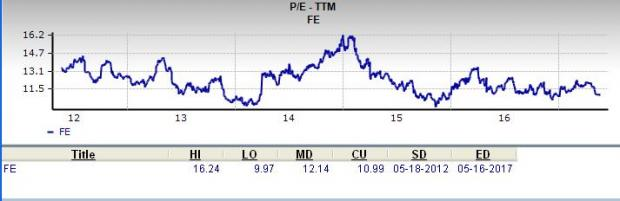 Is FirstEnergy (FE) a Great Stock for Value Investors?