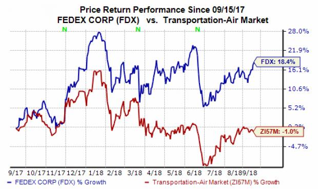 Should You Buy Fedex Fdx Stock Ahead Of Q1 Earnings Nasdaq