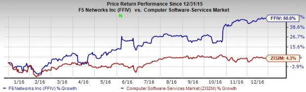4 Top Notch Software Stocks Poised to Outperform in 2017
