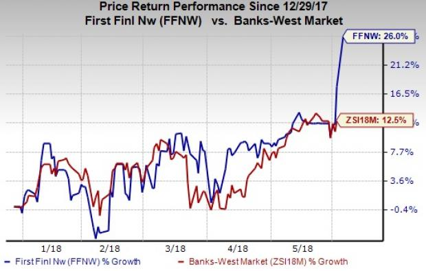 Stocks to Buy at 52-Week Highs as Markets Rally: First Financial Northwest (FFNW)