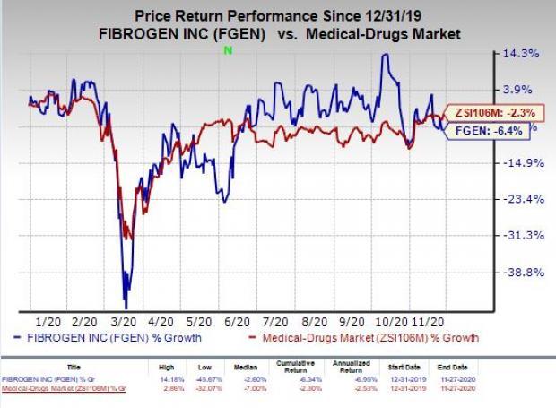 price chart for FGEN