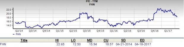 Is First Horizon (FHN) a Great Stock for Value Investors?