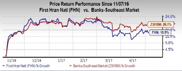 First Horizon (FHN) Buys Capital Bank, Boosts Tennessee Base